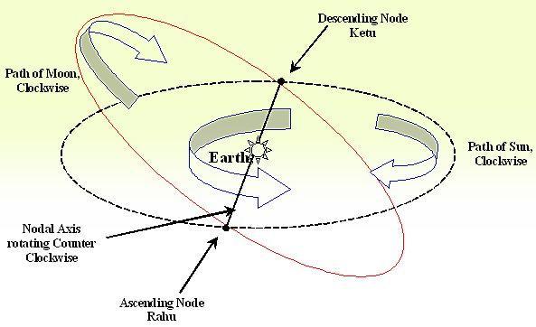 Rahu/Ketu and Eclipses « Janma Kundali, Free Astrology Software