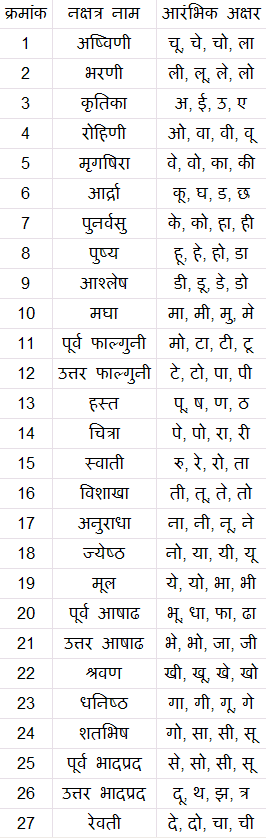 What is in a name? Selecting baby names from nakshatra