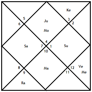 Rama's astrology chart