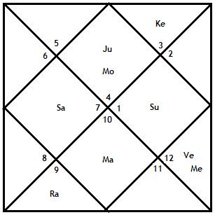 Rama and Krishna « Janma Kundali, Free Astrology Software