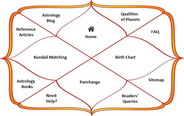 Online telugu astrology based on date of birth in Perth