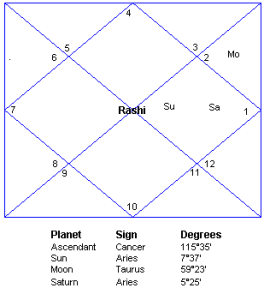 Example horoscope chart