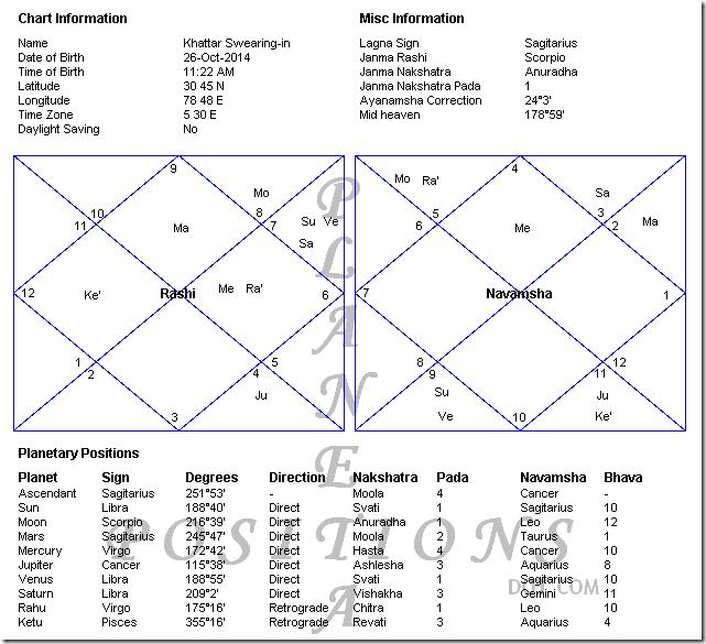Mark zuckerberg vedic birth chart