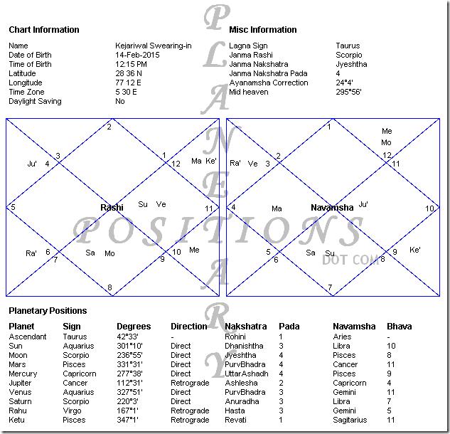 arvind kejriwal vedic horoscope