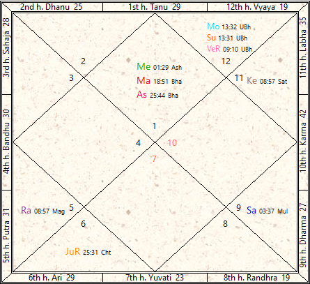 New Year 2017 Vikram Samvat 2074 Predictions « Janma Kundali