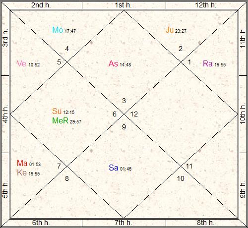 Lata Mangeshkar Rashi Chart